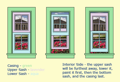 Double Paint Windows : The painted surface a double hung window